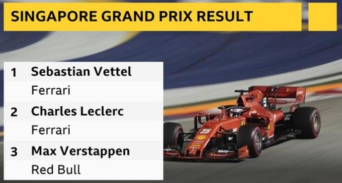 Singapore GP: Sebastian Vettel beats team-mate Charles Leclerc