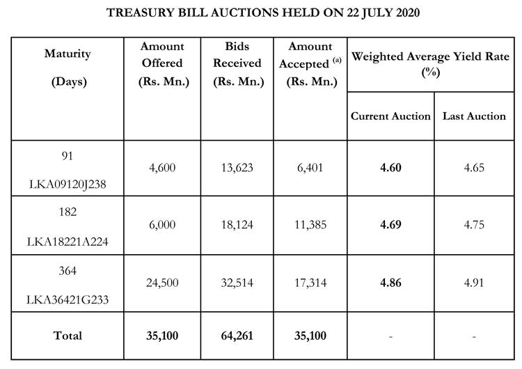 Sri Lanka Treasury Bill yields fall across maturities